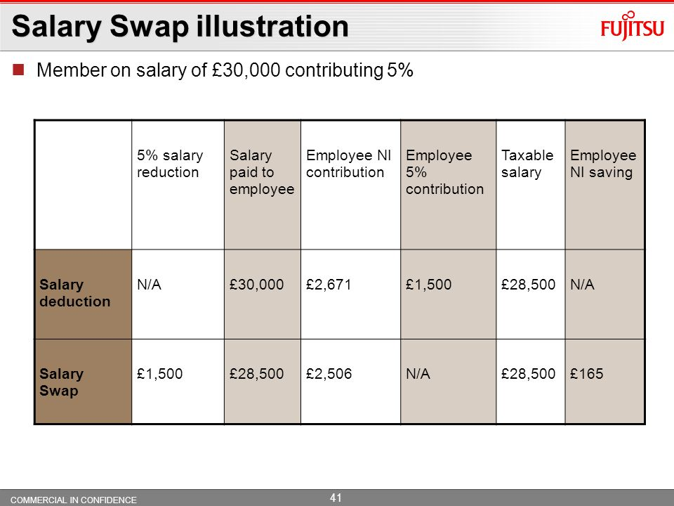 Salary Swap illustration