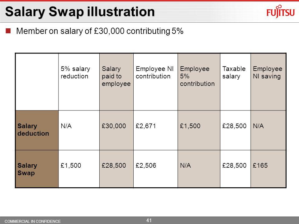 Salary Swap illustration