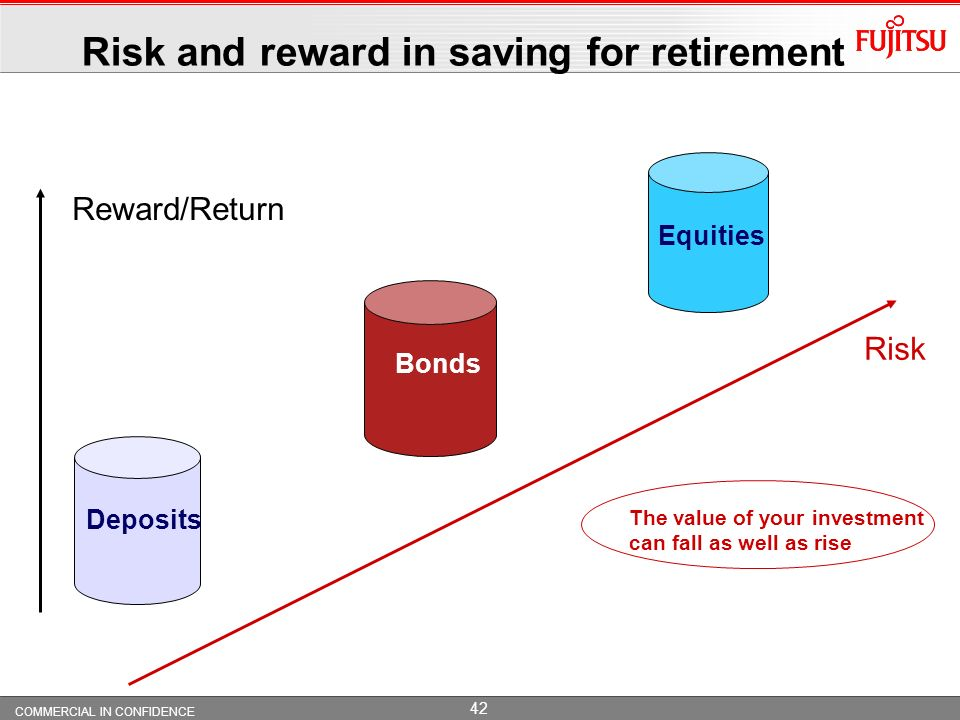 Risk and reward in saving for retirement