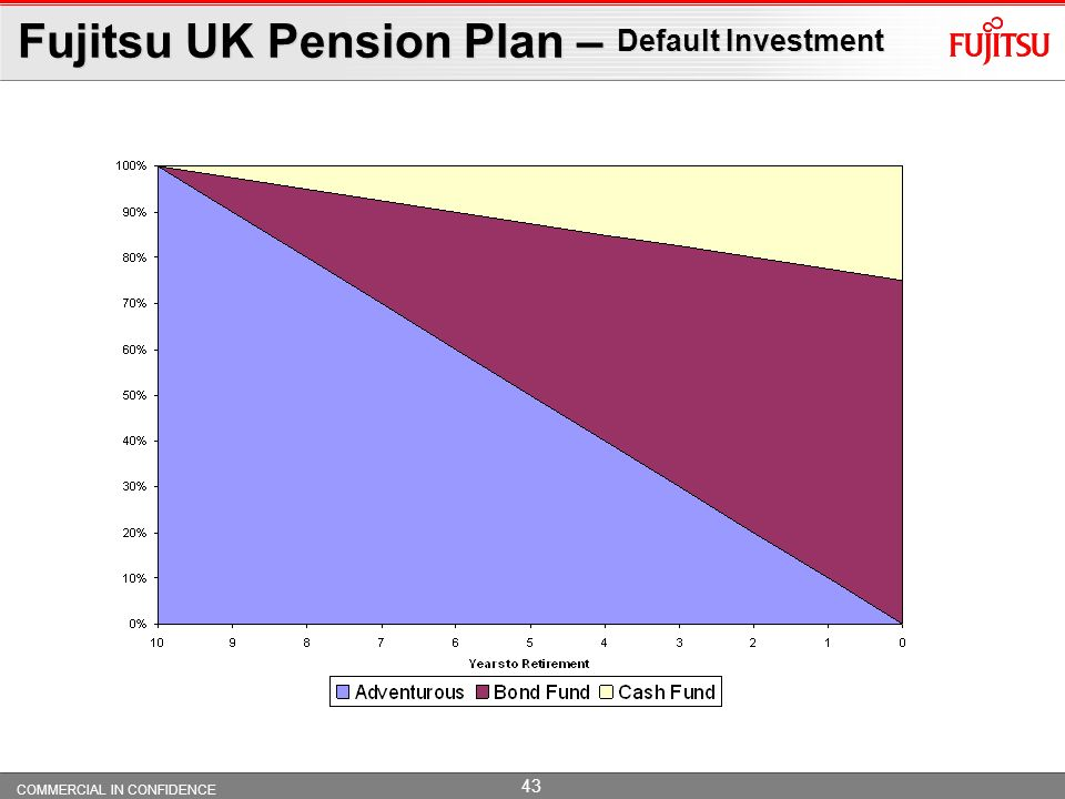 Fujitsu UK Pension Plan – Default Investment
