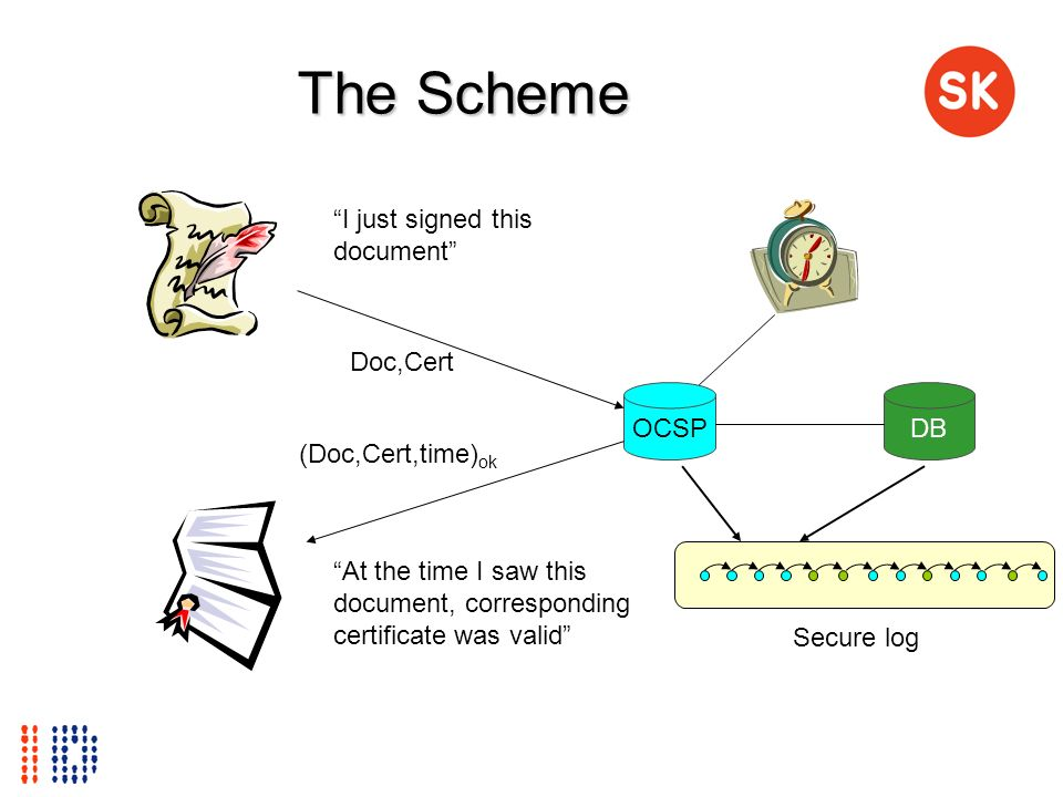 The Scheme I just signed this document Doc,Cert OCSP DB