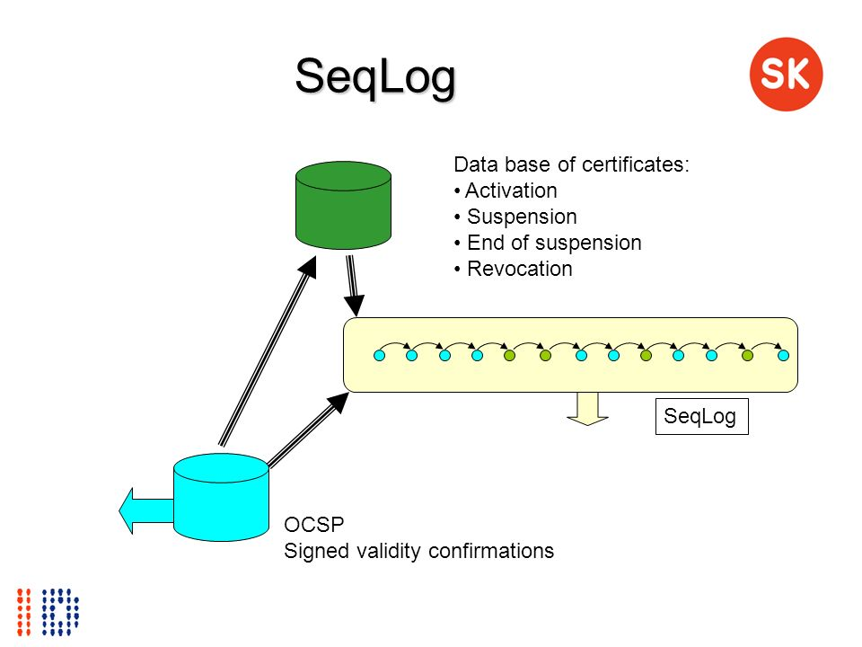 SeqLog Data base of certificates: Activation Suspension