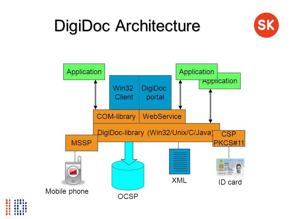DigiDoc-library (Win32/Unix/C/Java)