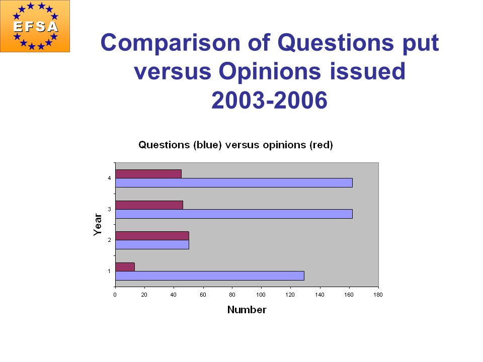 Comparison of Questions put versus Opinions issued 2003-2006