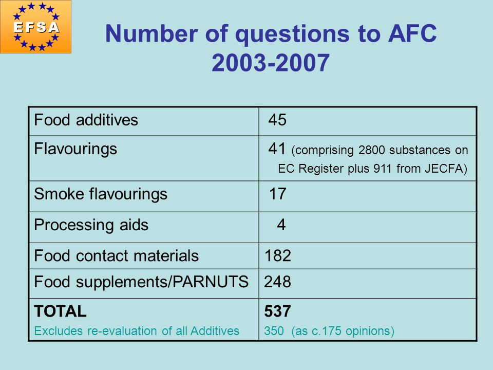 Number of questions to AFC 2003-2007