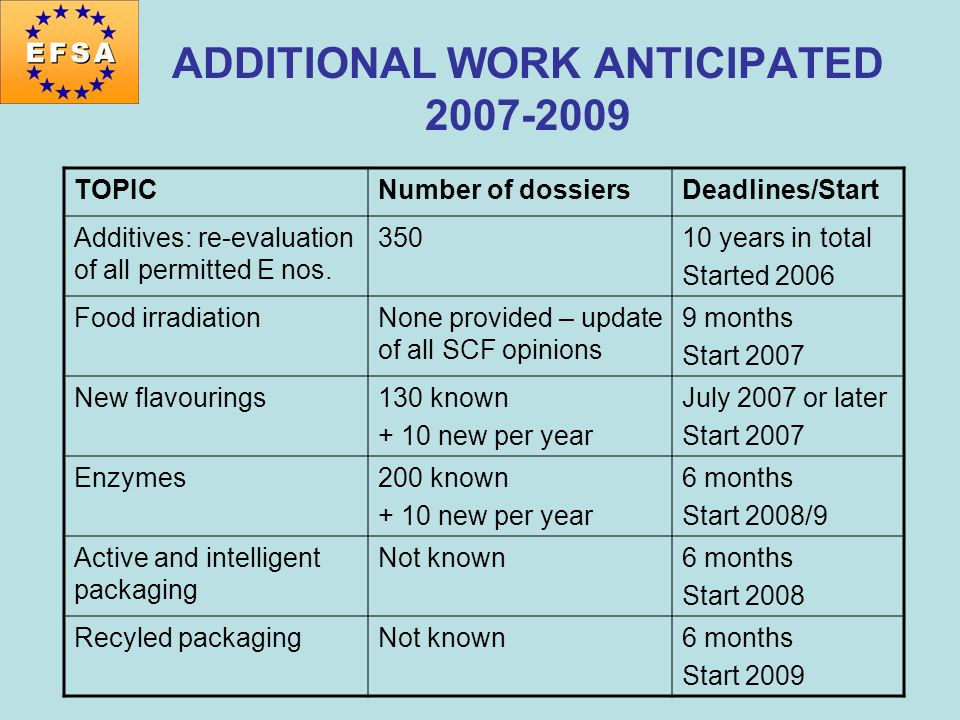 ADDITIONAL WORK ANTICIPATED 2007-2009