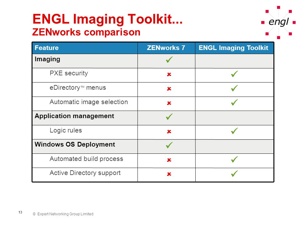 ENGL Imaging Toolkit... ZENworks comparison