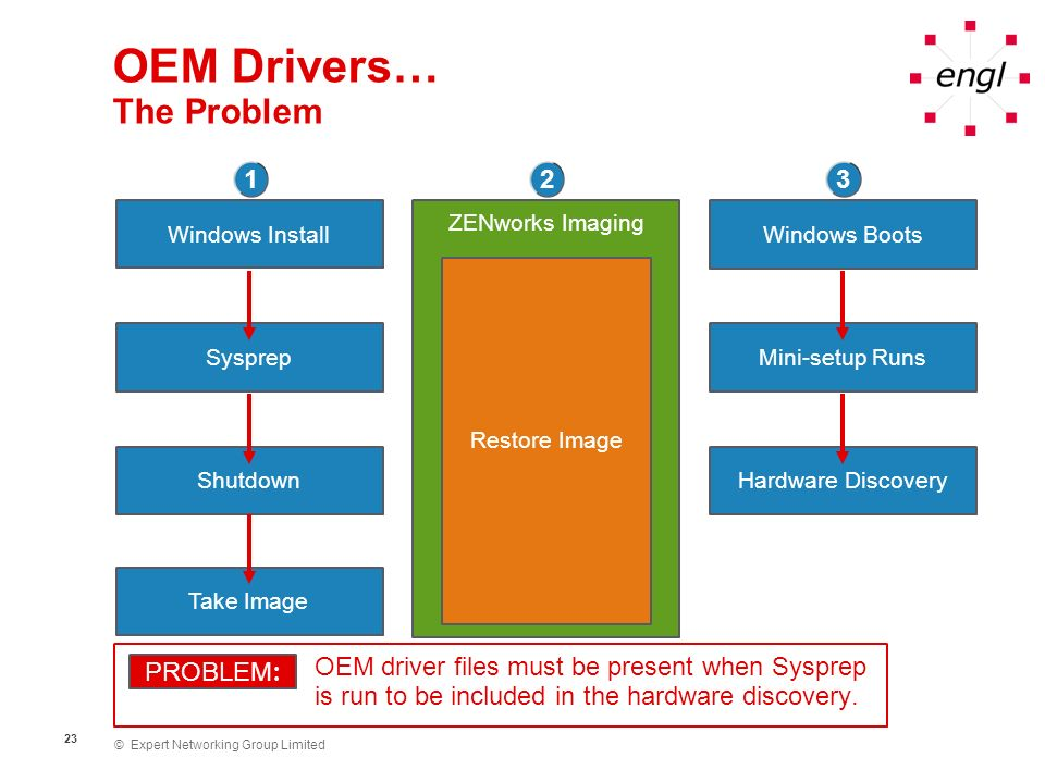 OEM Drivers… The Problem