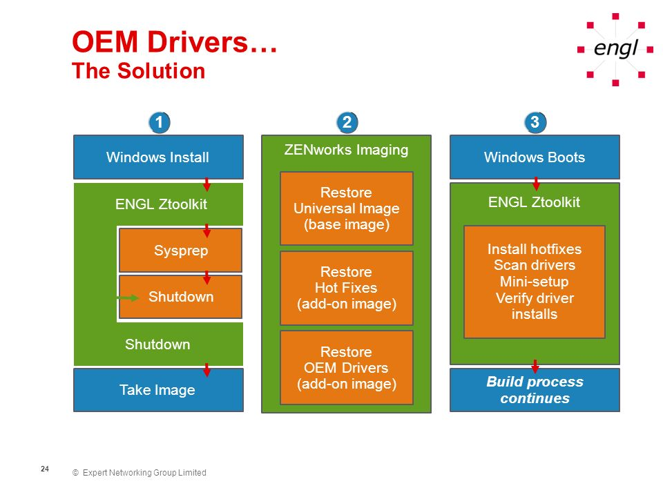 OEM Drivers… The Solution