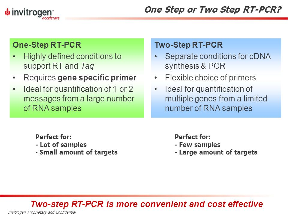 Two-step RT-PCR is more convenient and cost effective
