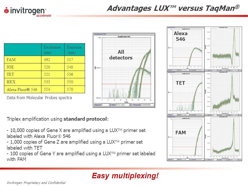 Advantages LUX™ versus TaqMan®