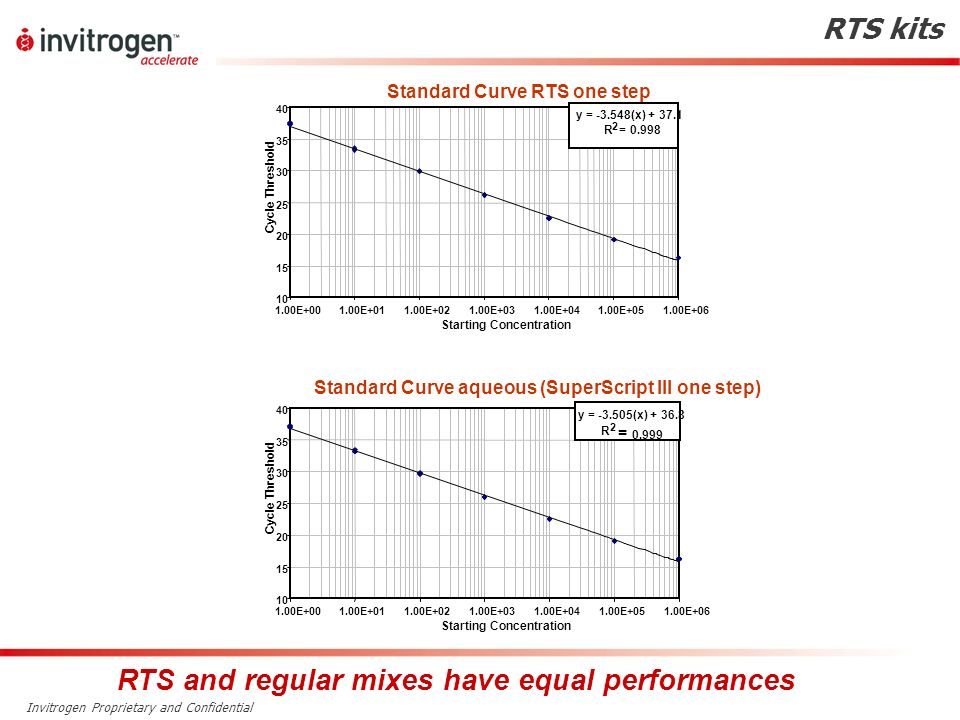 RTS and regular mixes have equal performances
