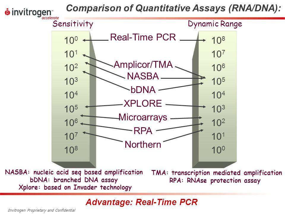 Comparison of Quantitative Assays (RNA/DNA):