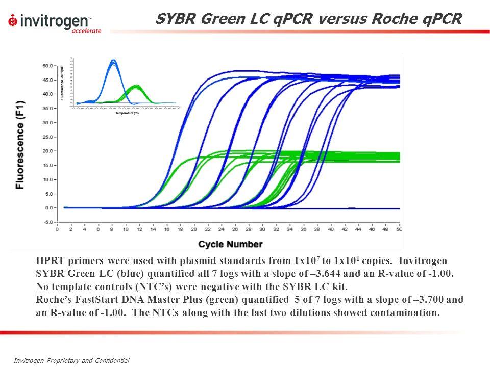 SYBR Green LC qPCR versus Roche qPCR