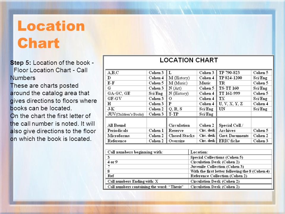 Location Chart Step 5: Location of the book - Floor Location Chart - Call Numbers.