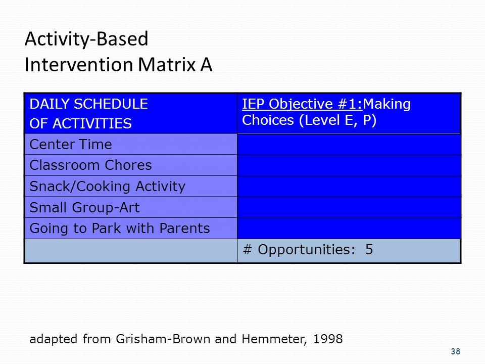 Activity-Based Intervention Matrix A