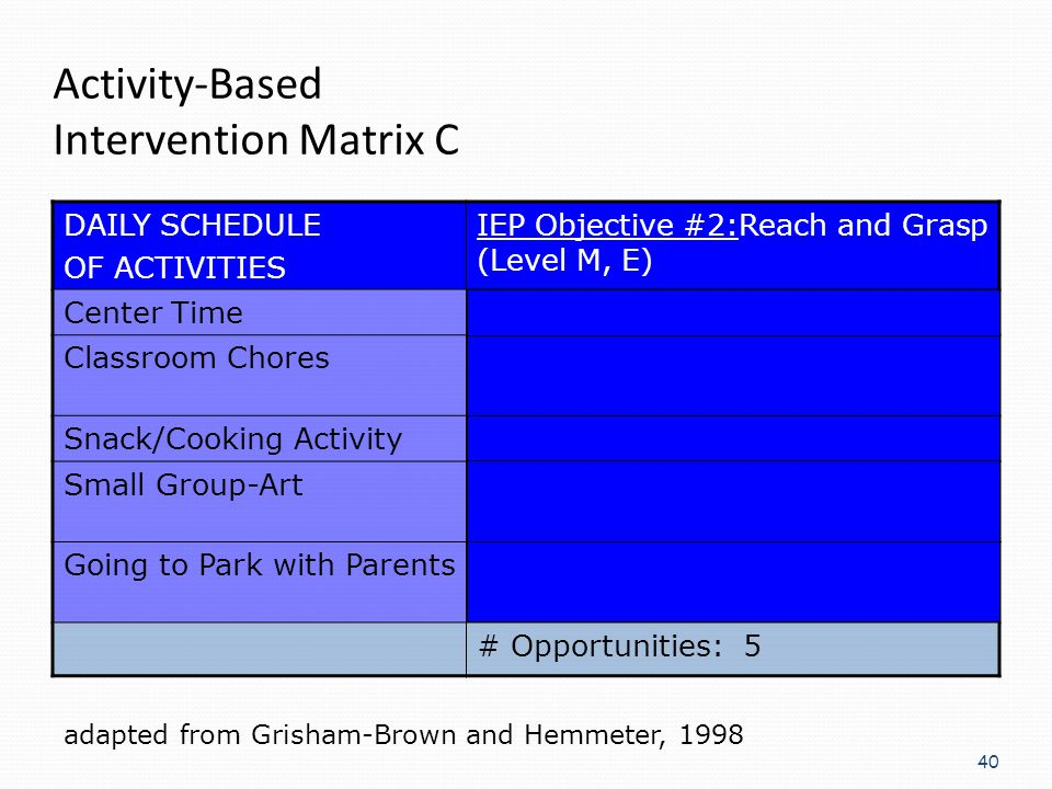 Activity-Based Intervention Matrix C