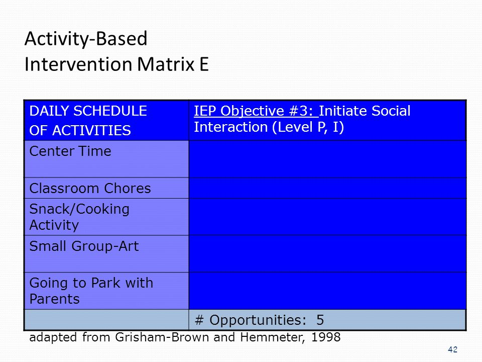 Activity-Based Intervention Matrix E