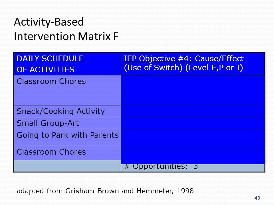 Activity-Based Intervention Matrix F