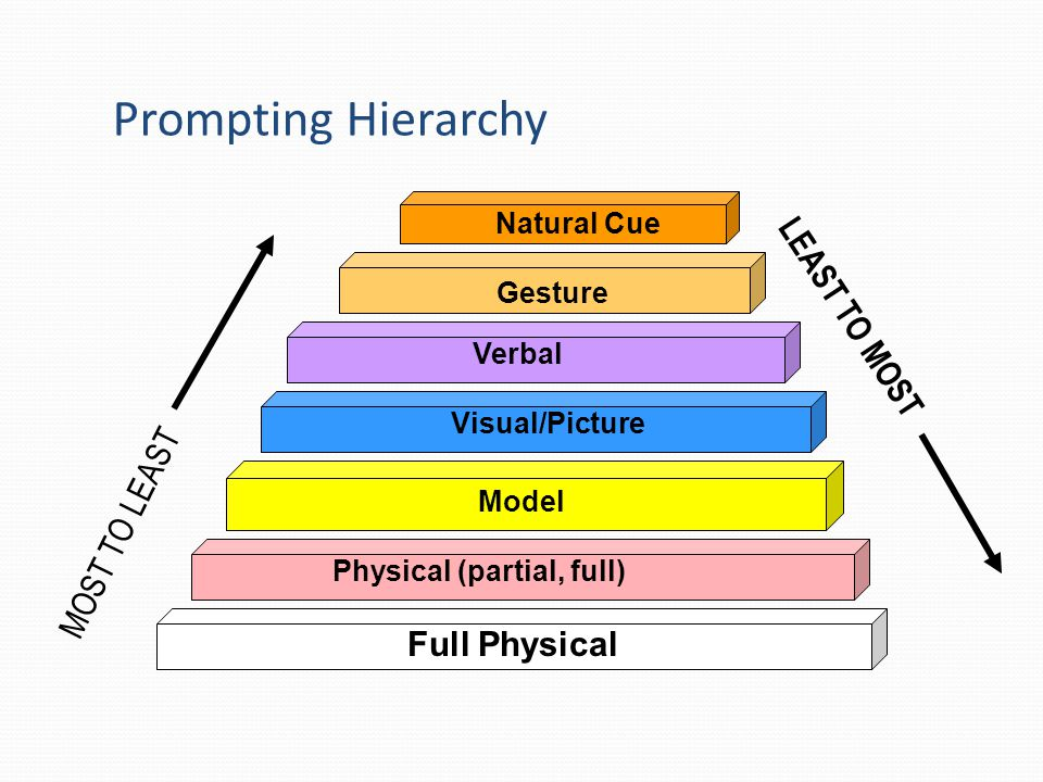 Prompting Hierarchy LEAST TO MOST MOST TO LEAST Full Physical