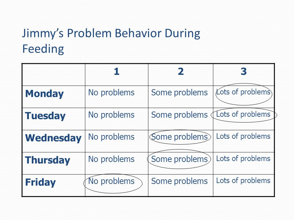 Jimmy's Problem Behavior During Feeding
