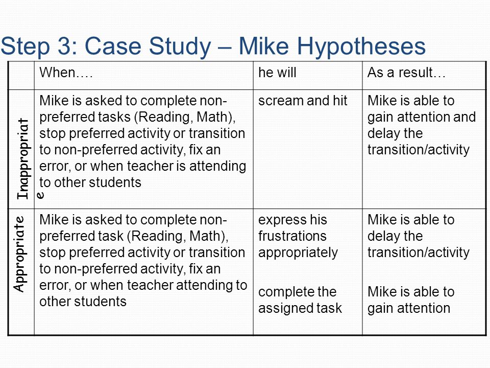 Step 3: Case Study – Mike Hypotheses