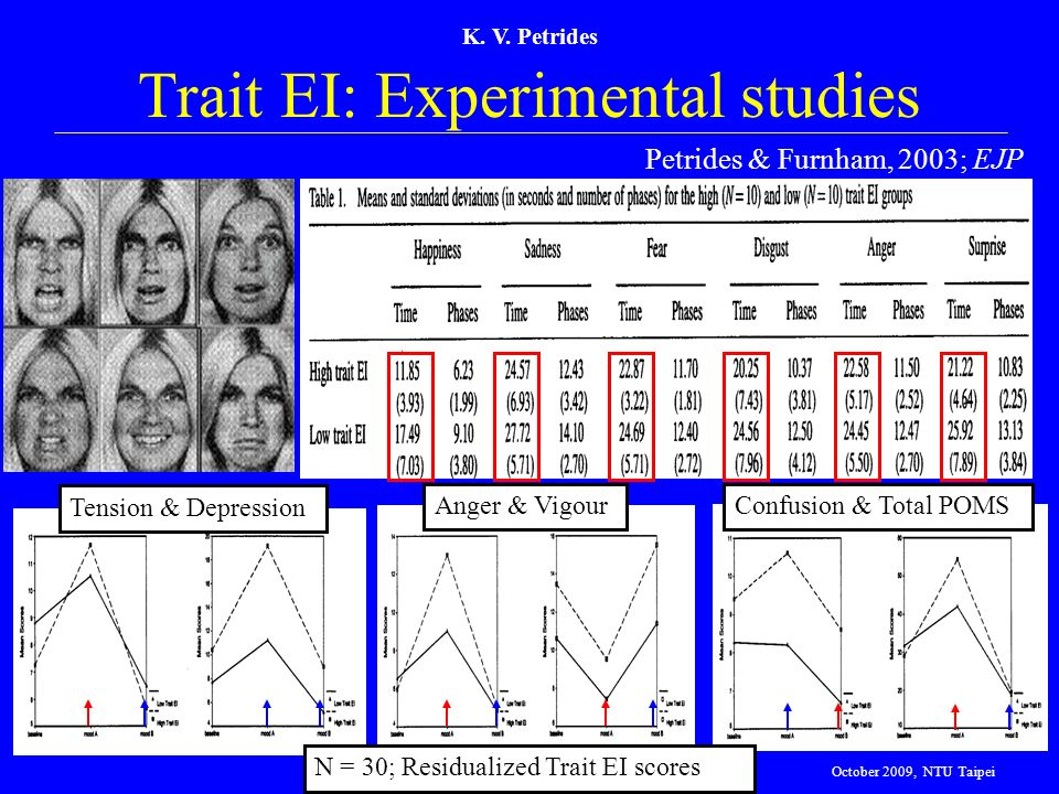 Trait EI: Experimental studies