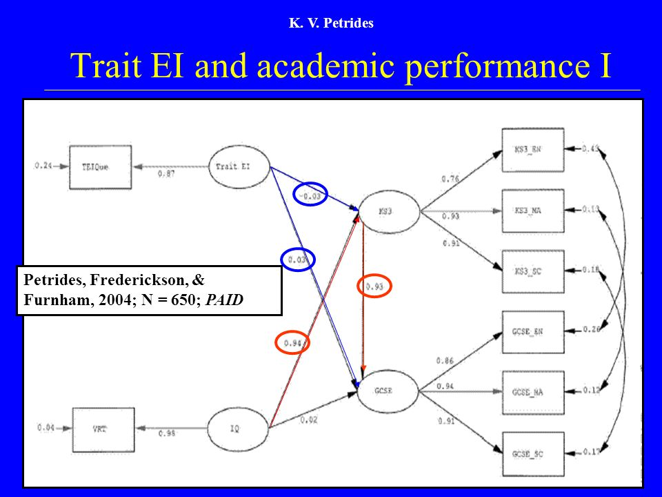 Trait EI and academic performance I