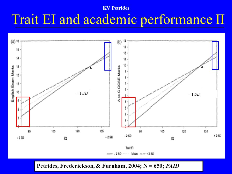 Trait EI and academic performance II
