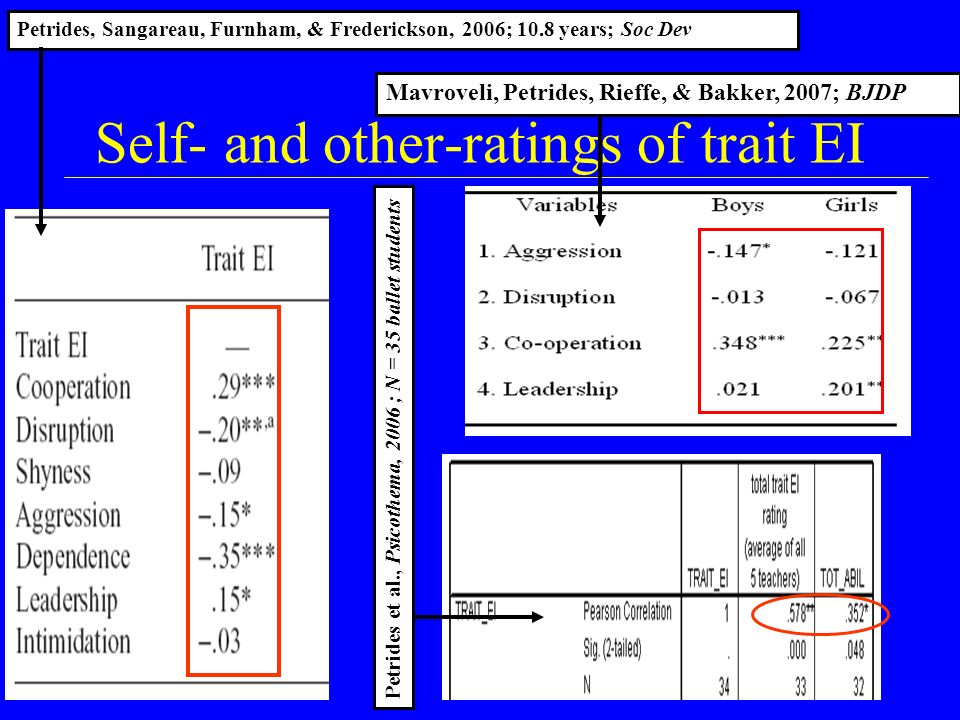 Self- and other-ratings of trait EI