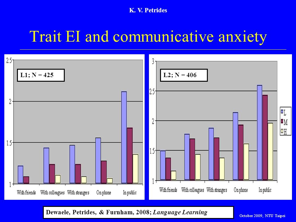 Trait EI and communicative anxiety