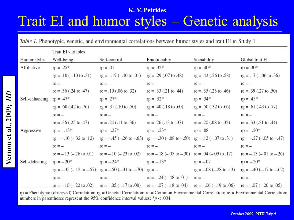 Trait EI and humor styles – Genetic analysis