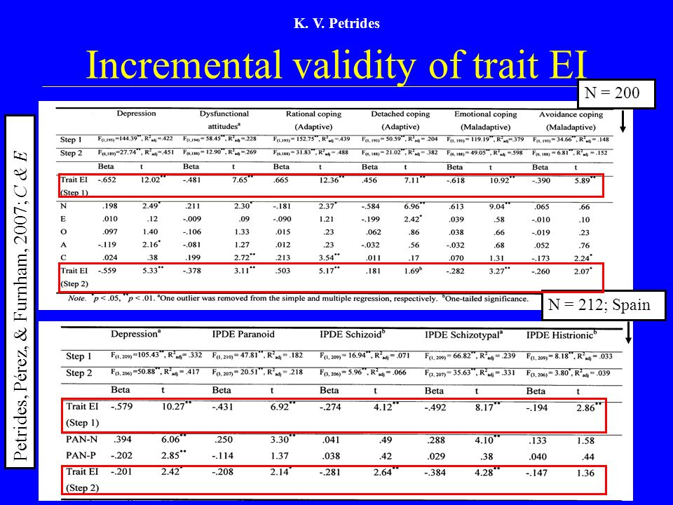Incremental validity of trait EI