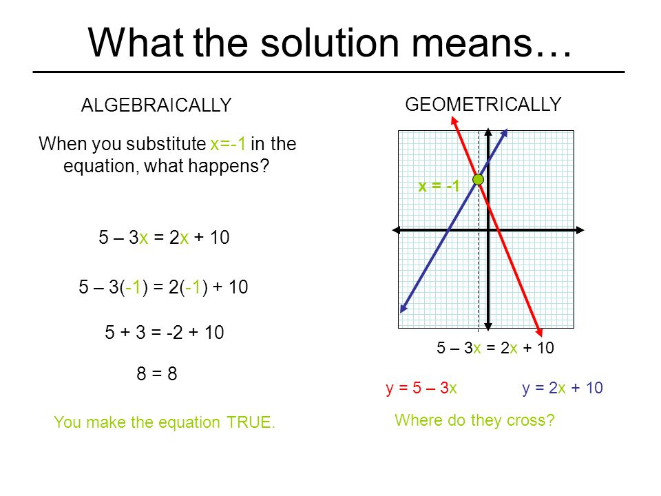 What the solution means…