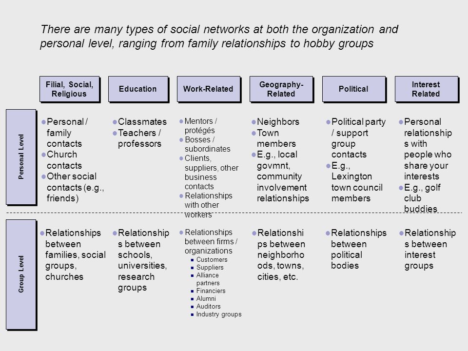 Filial, Social, Religious