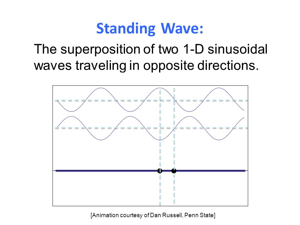 Standing Wave: The superposition of two 1-D sinusoidal waves traveling in opposite directions.