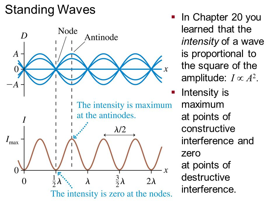 Standing Waves In Chapter 20 you learned that the intensity of a wave is proportional to the square of the amplitude: I  A2.
