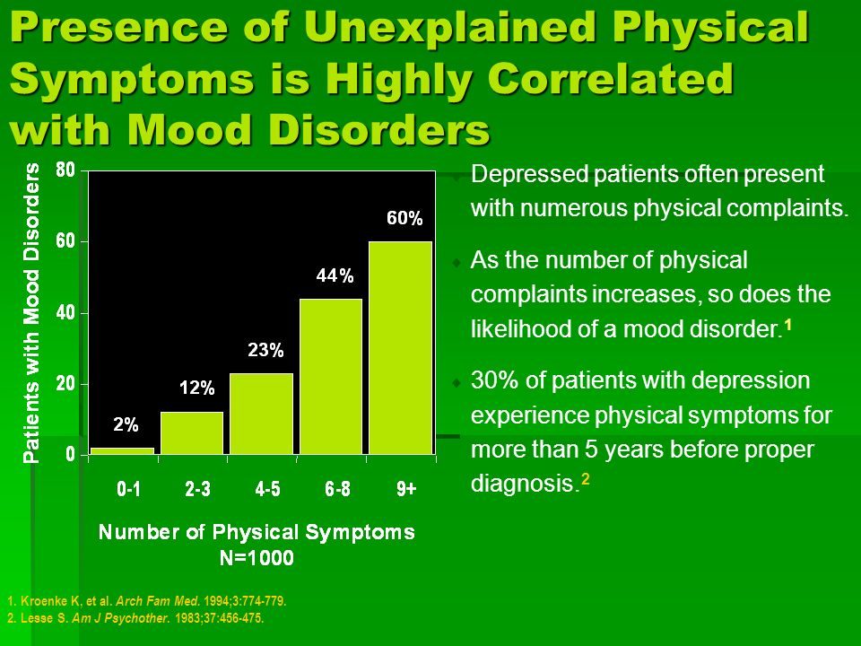 Presence of Unexplained Physical Symptoms is Highly Correlated with Mood Disorders