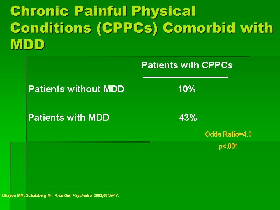 Chronic Painful Physical Conditions (CPPCs) Comorbid with MDD