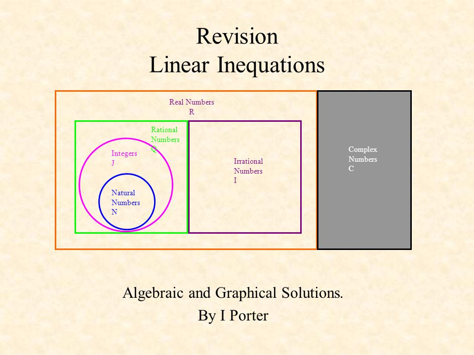 Revision Linear Inequations
