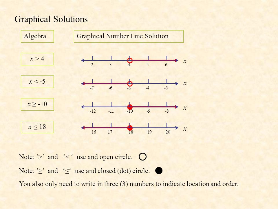 Graphical Solutions Algebra Graphical Number Line Solution x > 4 x
