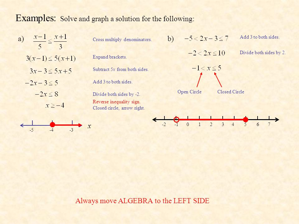 Examples: Solve and graph a solution for the following: