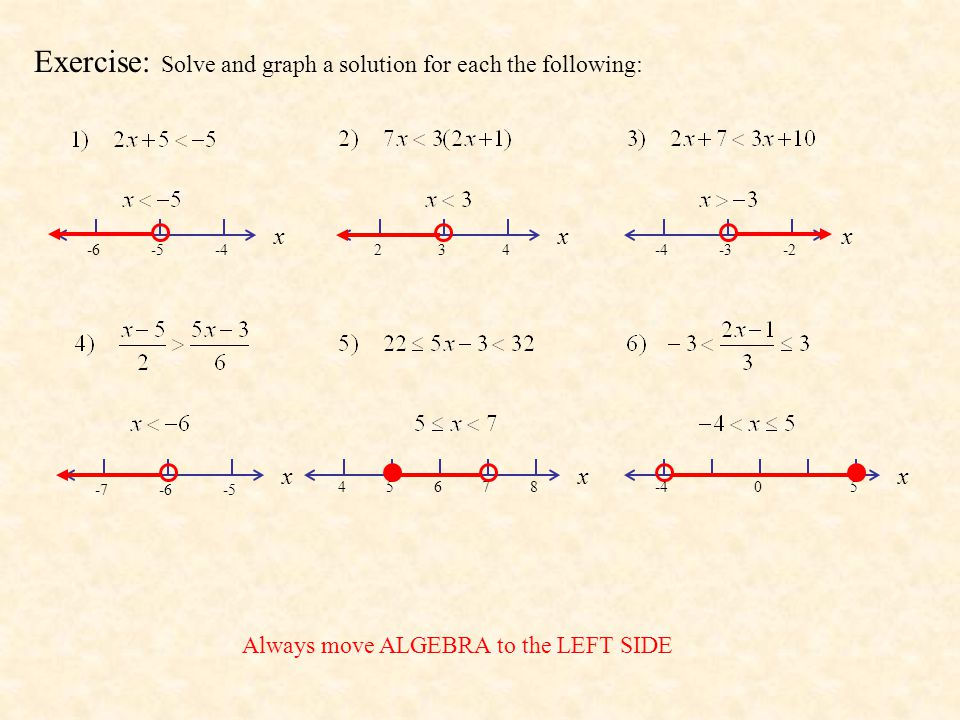 Exercise: Solve and graph a solution for each the following: