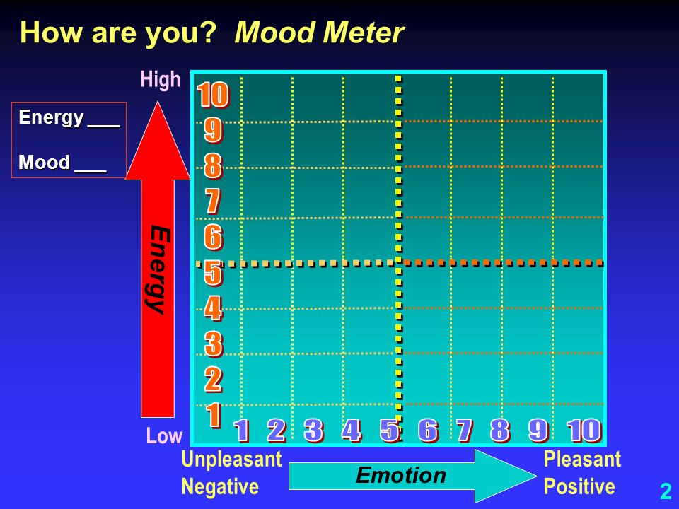 How are you Mood Meter High Energy ___. Mood ___. Energy.