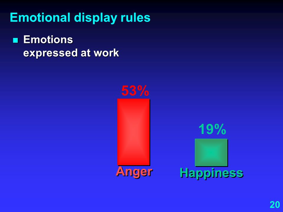 Emotional display rules