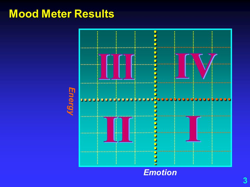 Mood Meter Results III IV Energy II I Emotion