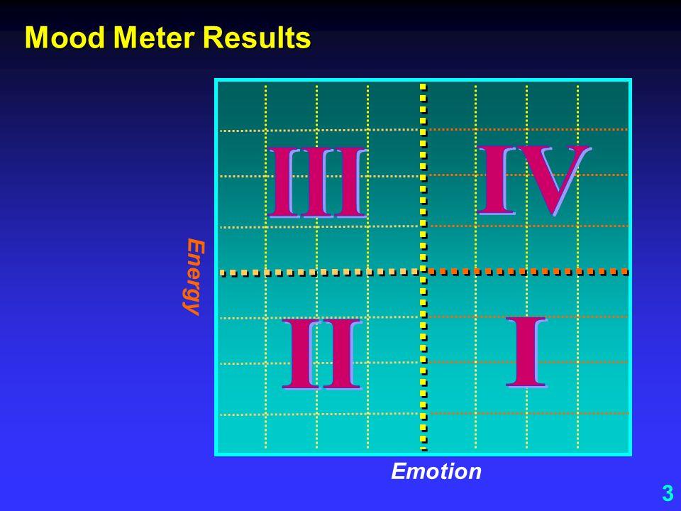 Mood Meter Results III IV Energy II I Emotion