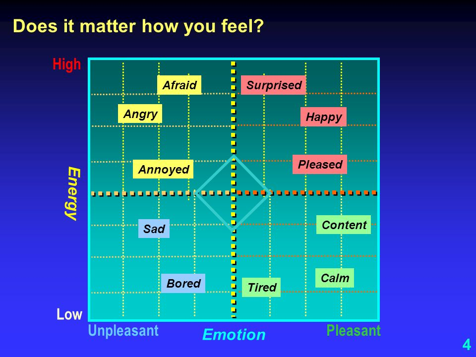 Does it matter how you feel