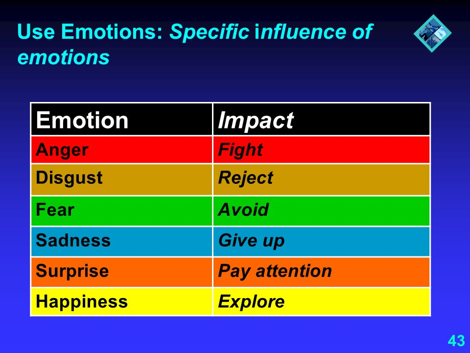 Use Emotions: Specific influence of emotions