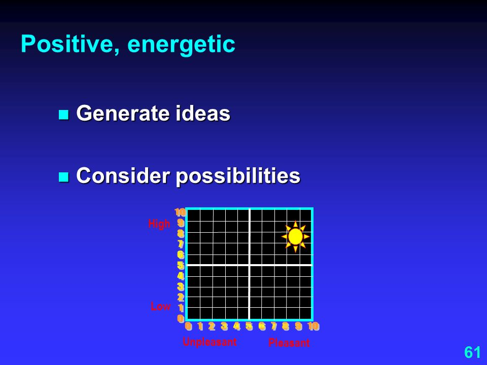 Positive, energetic Generate ideas. Consider possibilities. Pleasant. Unpleasant. High. 0 1 2 3 4 5 6 7 8 9 10.